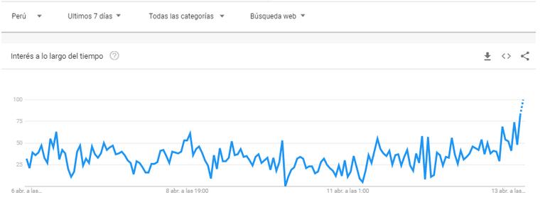 tendencias de busqueda en en Google peru durante la pandemia