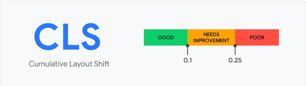 cumulative layout shift de core web vitals