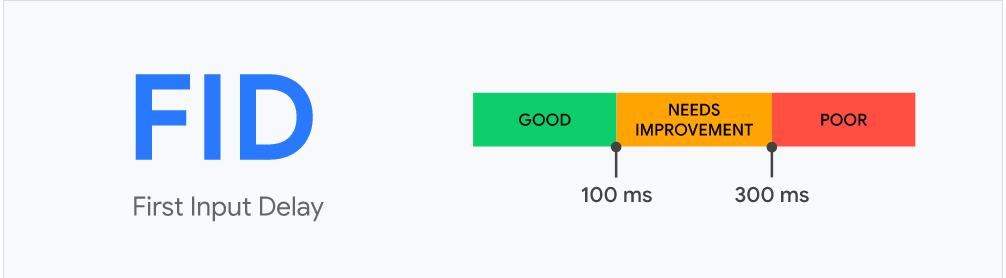 first input delay de core web vital